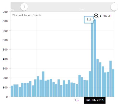 Рост публикаций в соцсетях послепремьеры True Detective
