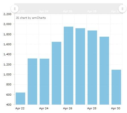 Аналитика роста активности в соцсетях зрителей Физрука
