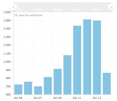 Аналитика активности фанатов в Вконтакте сериала