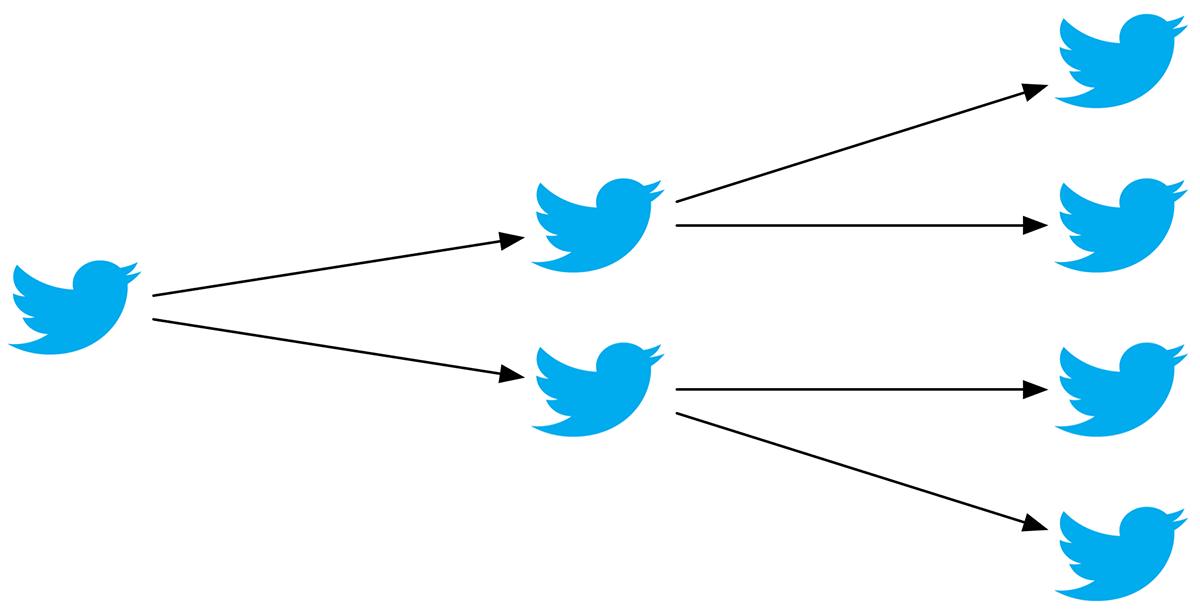 Как распространяется информация в социальных сетях