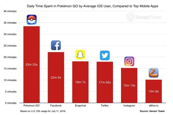 Pokemon go - среднее время использования в день