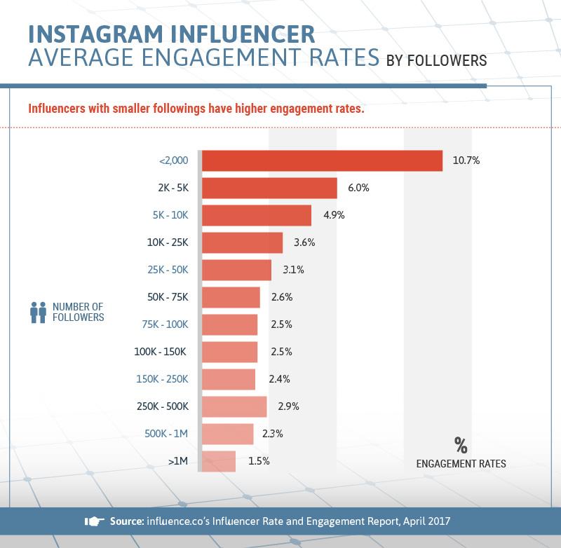 Средний показатель вовлеченности в Instagram