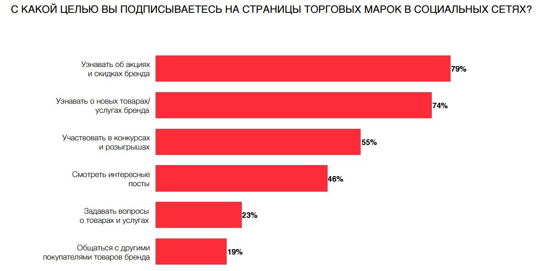 Опрос брендов по подписке пользователей в социальных сетях