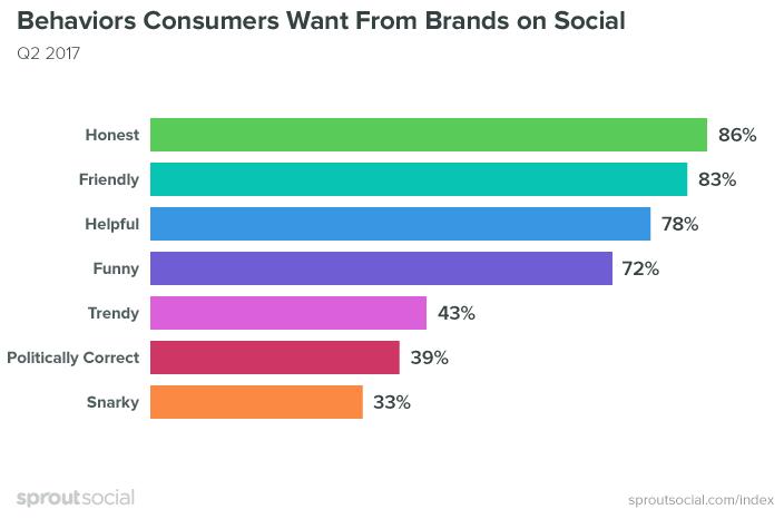 Какое поведение бренда хотят видеть пользователи в соцсетях - опрос