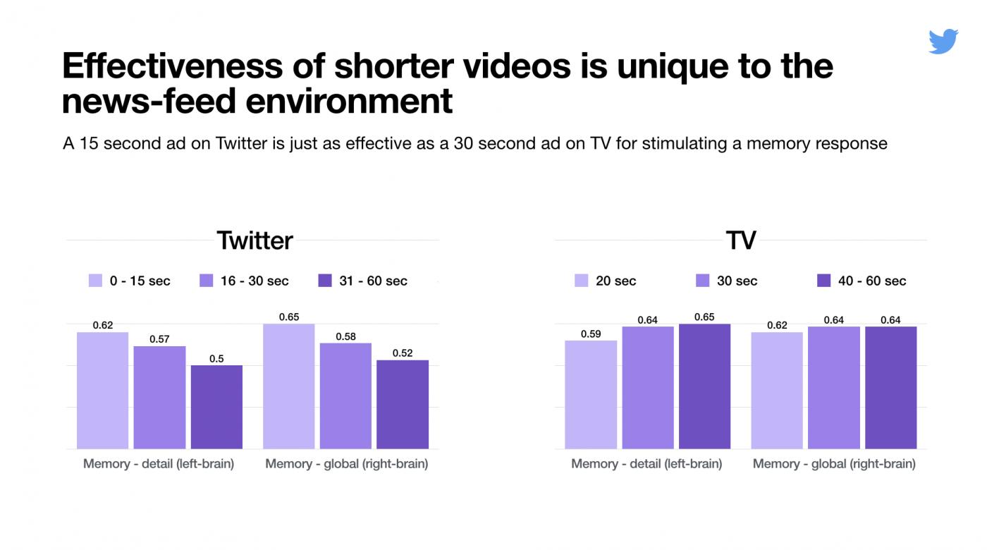 Сравнение показаний рекламных роликов на Twitter и Tv