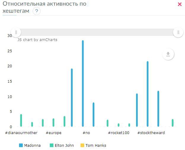 Анализруем ER постов с определенными хештегами в Инстаграм