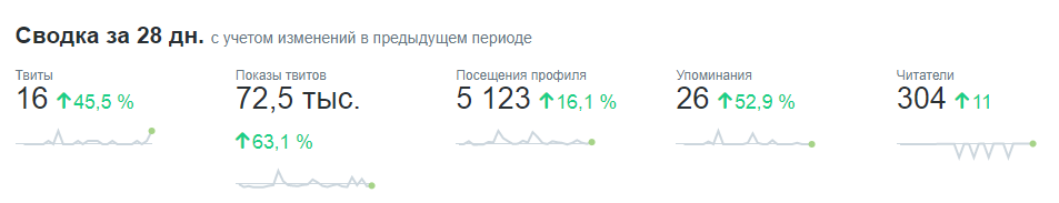 Статистика в твиттер, упоминания вашего ника в твитах пользователей