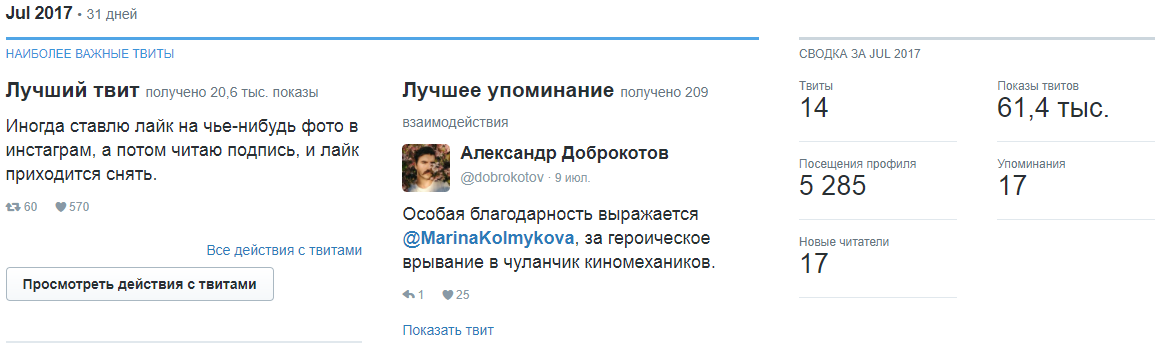 Краткая сводка аккаунта Твиттер