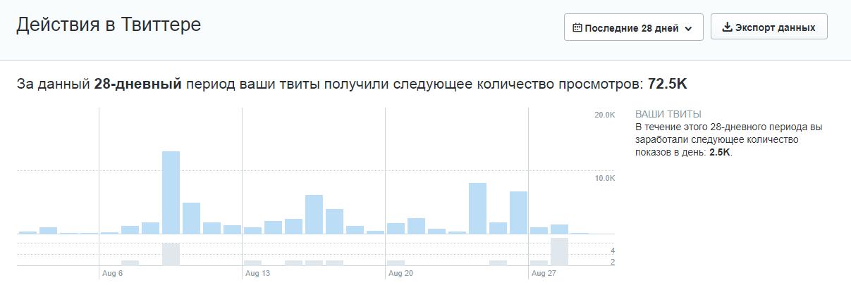 Аналитика в твиттере по записям