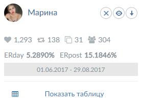 Анализ Twitter аккаунта