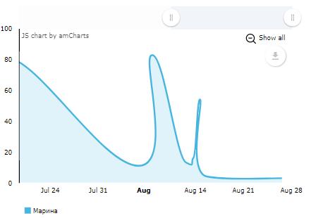 Статистика в Twitter по лайкам