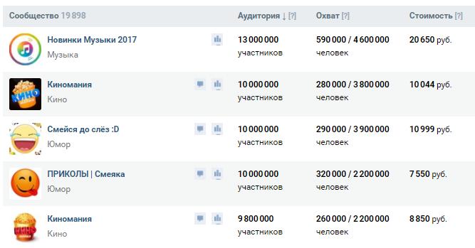 Отображение охвата на бирже рекламы ВКонтакте
