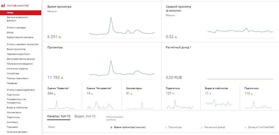 Способ как посмотреть статистику на Youtube