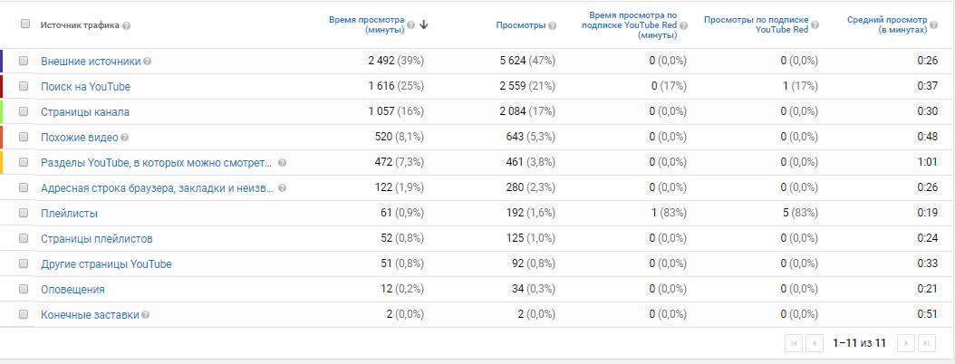 Статистика Ютуб канала и анализ источников трафика