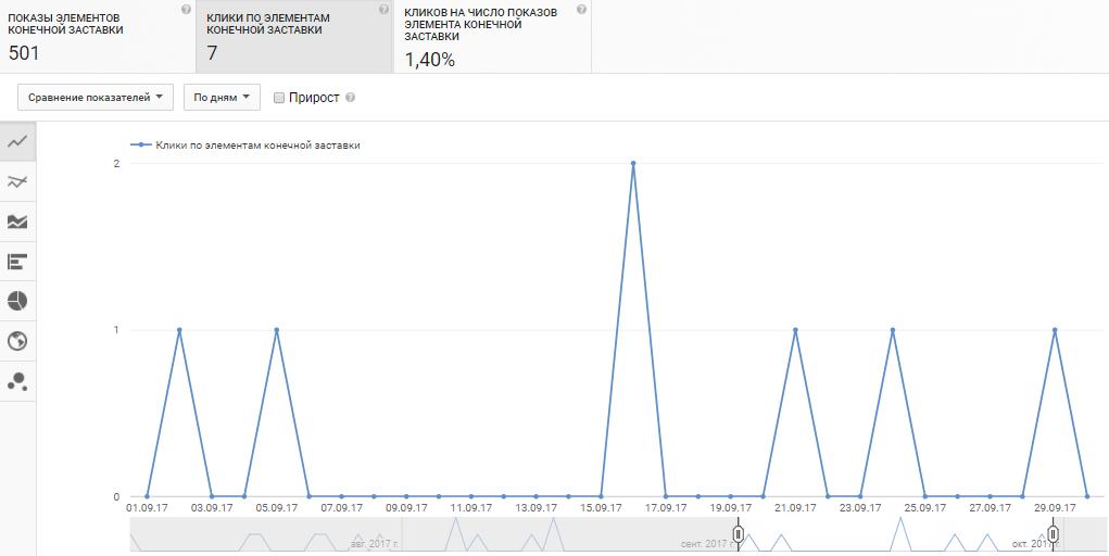 Статистика переходов по аннотациям и подсказкам в Youtube