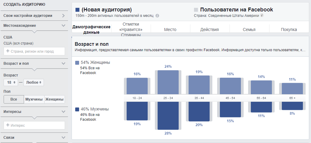 Инструмент анализа аудитории Facebook Audience Insights