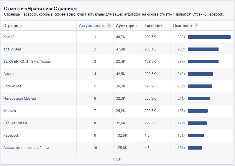Страницы на которые подписаны пользователи Facebook - отметки Нравится