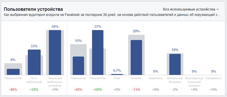 Устройства используемые для входа на Фейсбук