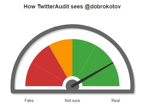 Способы определения накрутки в Твиттер