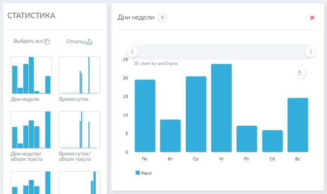 Средняя эффективность публикаций в соцсетях по дням недели