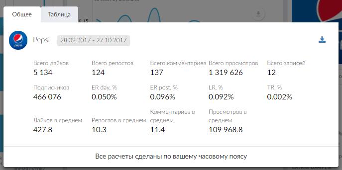 Суммарная статистика всех записей за выбранный период