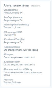 Актуальные темы в Твиттер