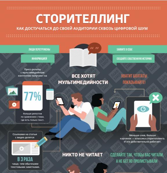 Визуально оформленная информация в виде инфографики