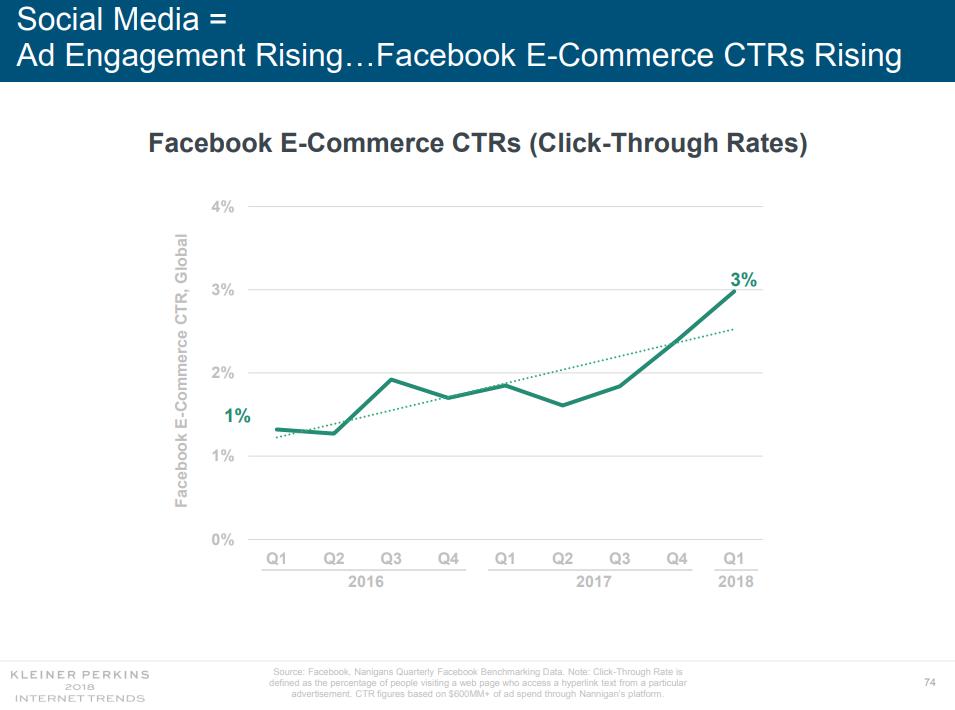 Рост интереса к покупкам в Фейсбук