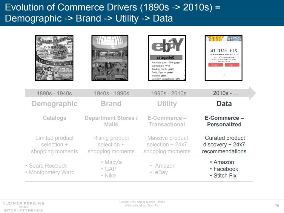 Примеры рекламных предложений с1890 по2010годы