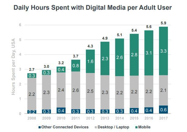 Тренд на большее количество проведенного времени с телефона