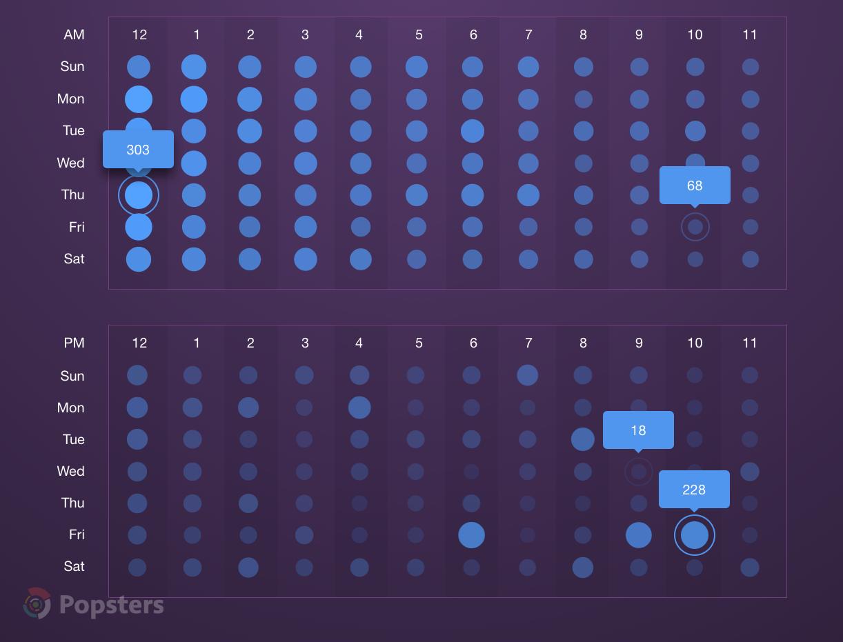 Среднее количество голосов  на Product Hunt, в зависимости от времени публикации