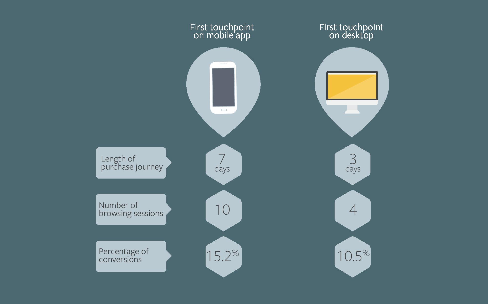 Пути покупателя начинающихся с телефона и компьютера