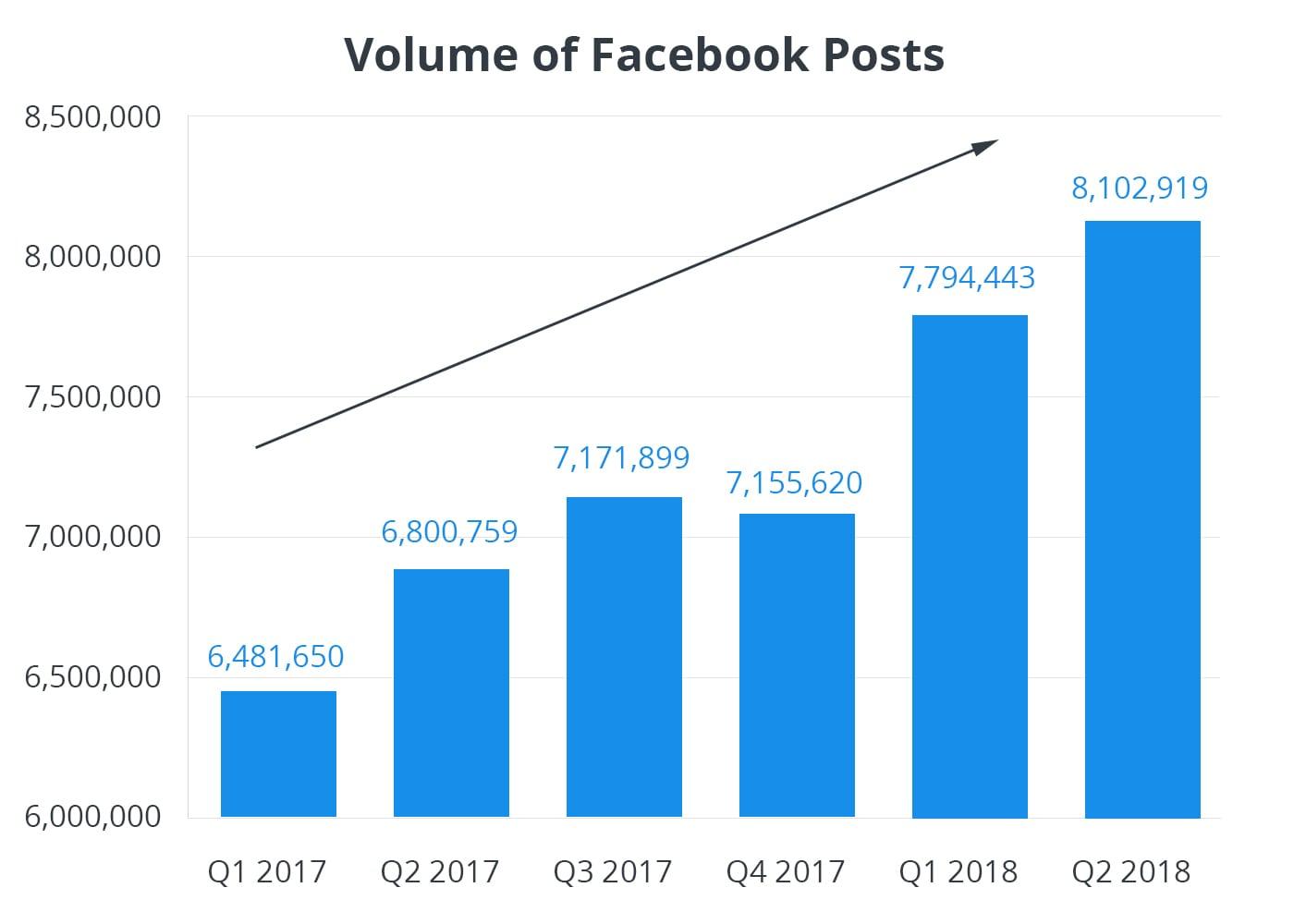 Рост публикаций на Фейсбук - часть стратегии контент маркетинга
