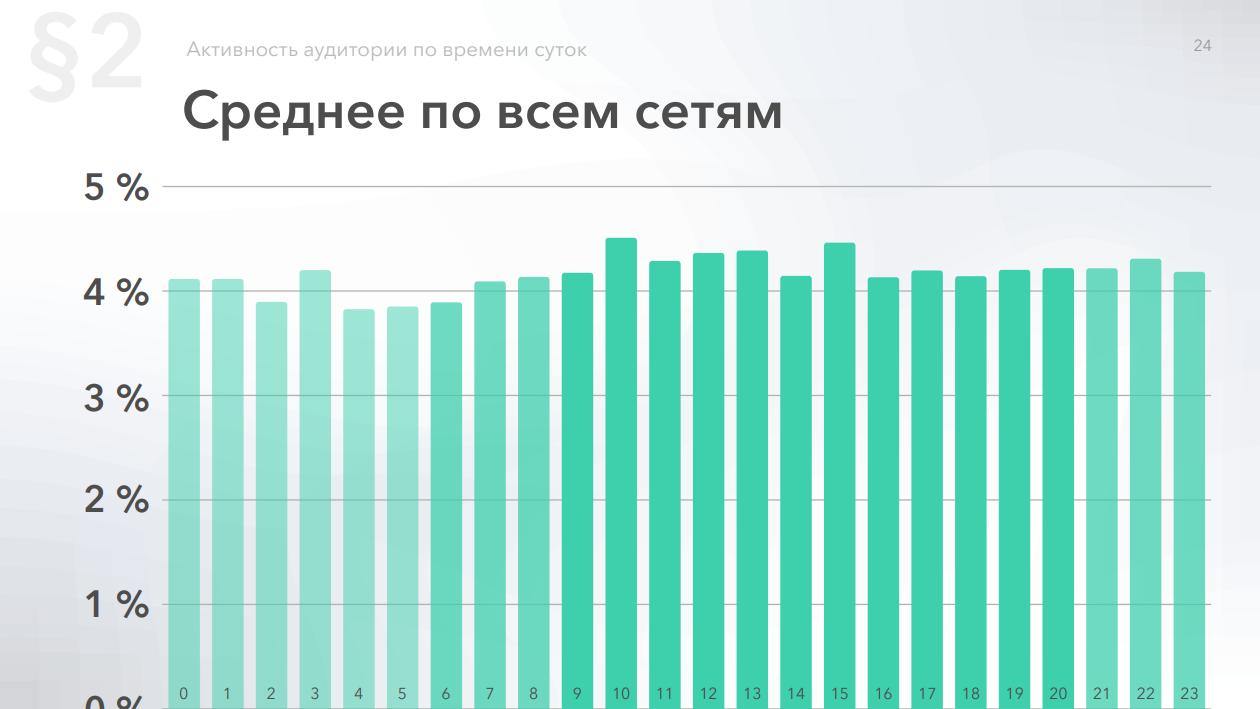 Среднее распределение активности по часам для всех социальных сетей