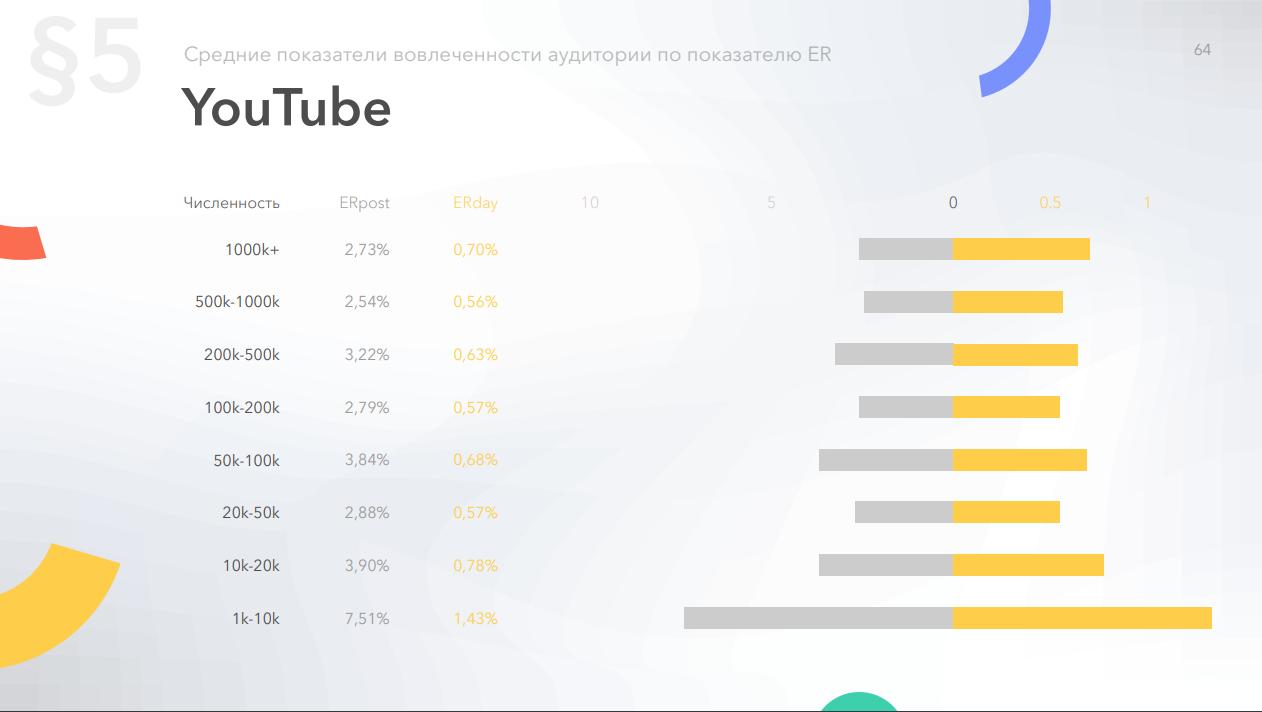 Зависимость среднего Er страниц на YouTube от количества подписчиков