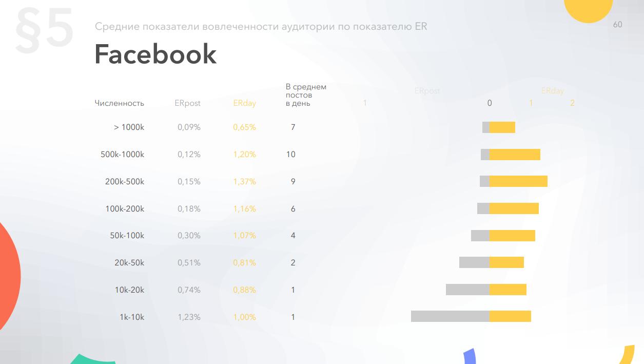 Средний ER страниц Facebook по количеству подписчиков