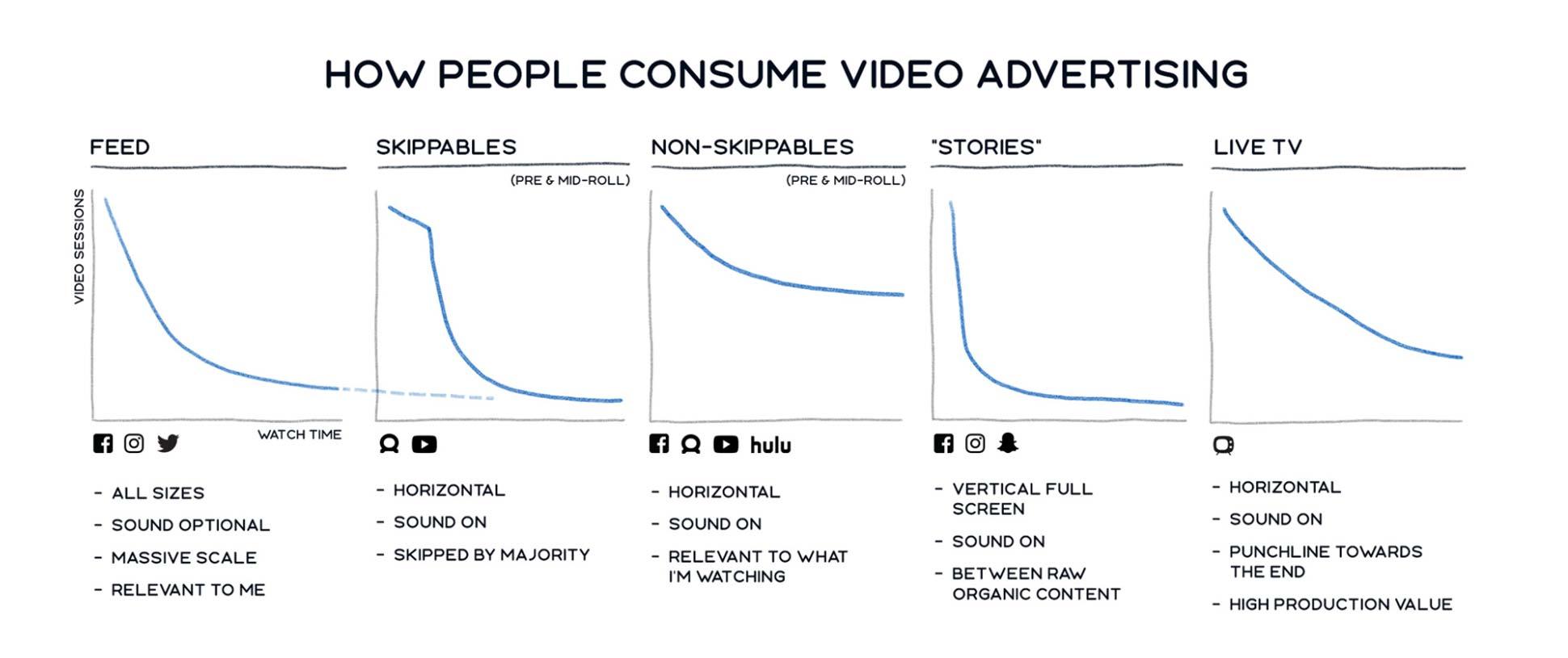 Обновление метрик видео в Facebook – полезно для SMM-щиков