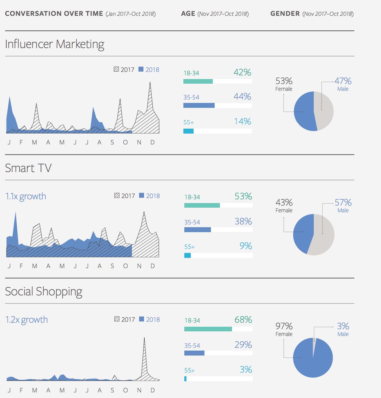 Тренды инфлюенс-маркетинга, шопинга в соцсетях и smart tv