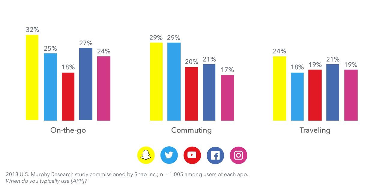 Какие соцсети используют пользователи во время своей активности