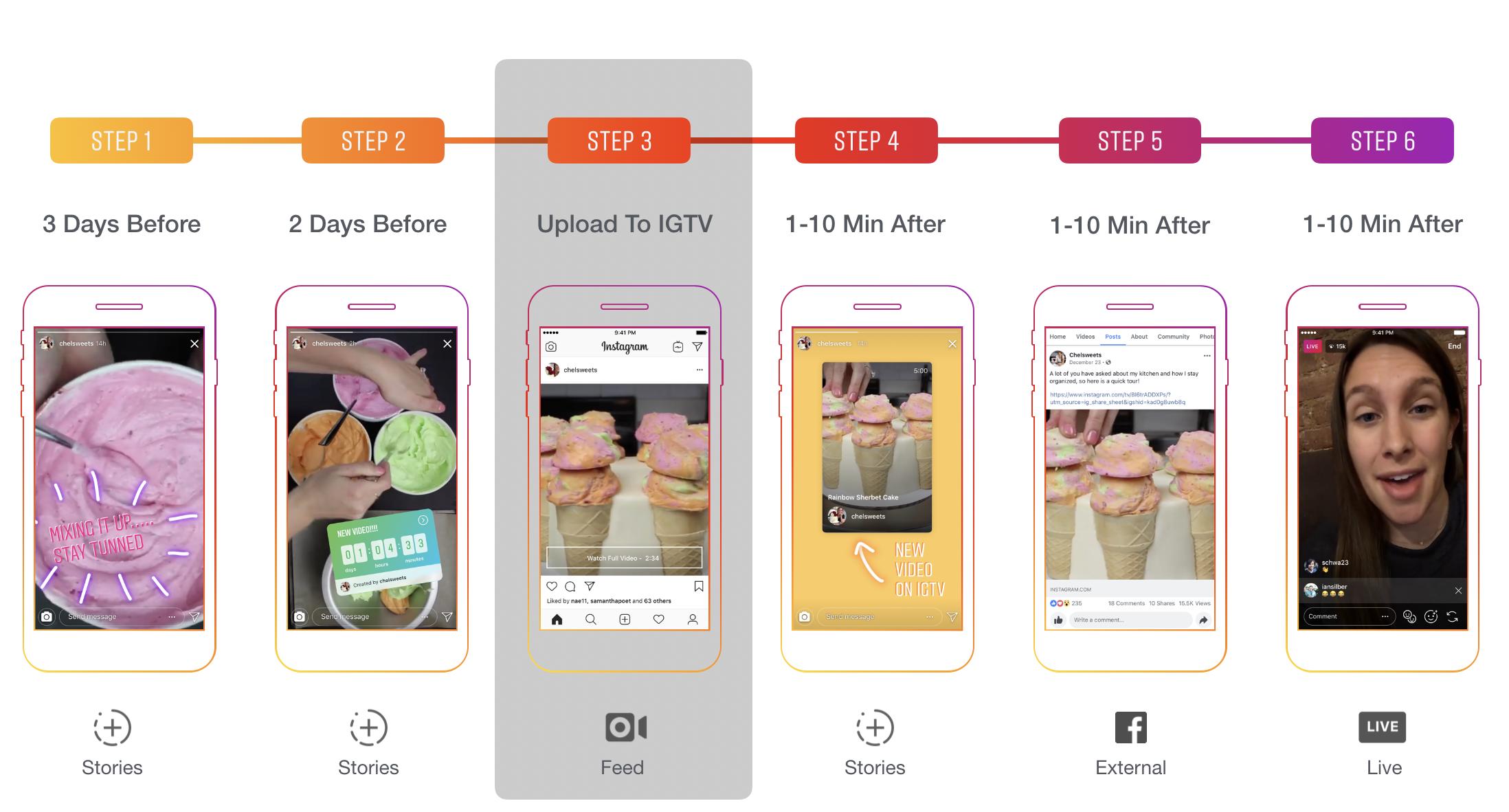 Предпочтительный способ публикации контента в Instagram IGTV