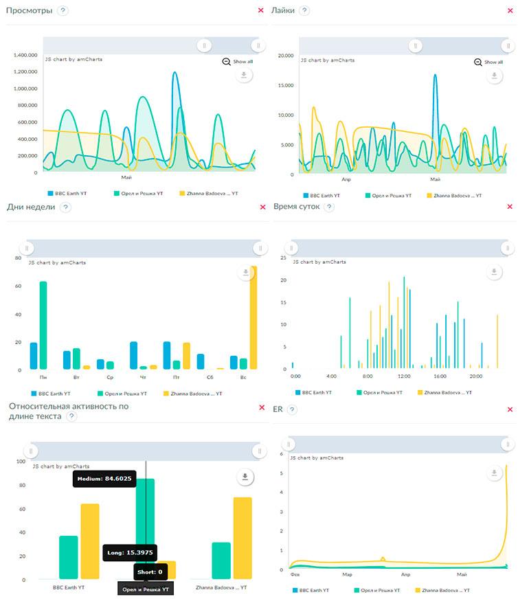 Подробный анализ статистики YouTube каналов в графической форме