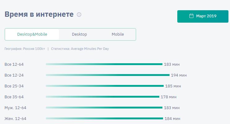 Данные сколько время проводят пользователи в интернете в России