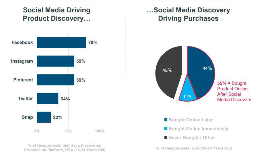 Рост влияния социальных сетей на продажи в электронной коммерции