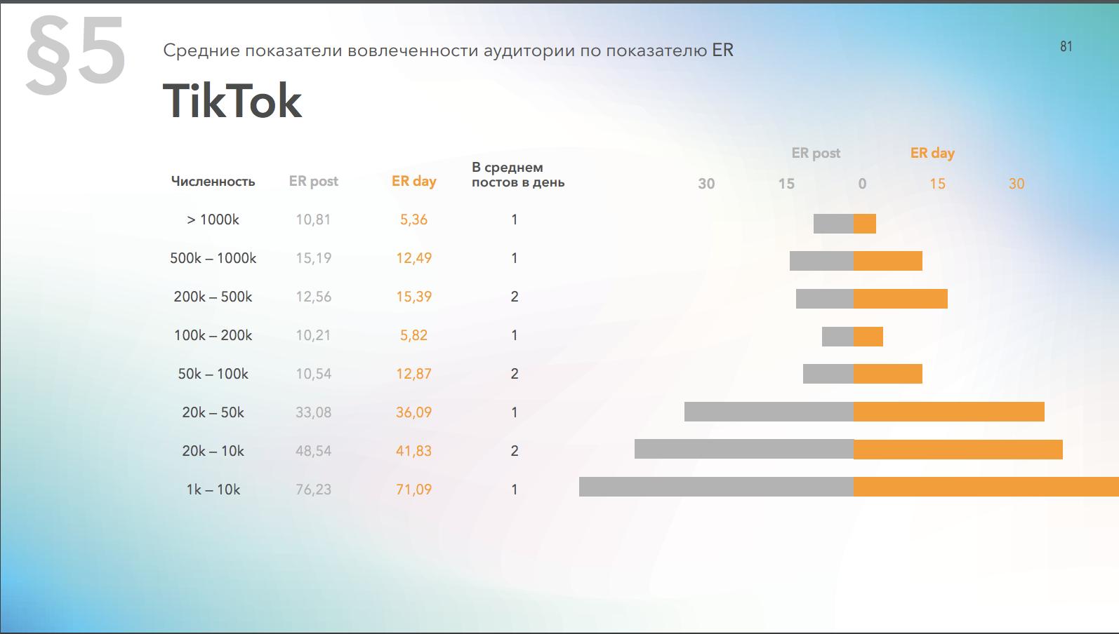Средний уровень вовлеченности страниц в ТикТок в зависимости от количества подписчиков