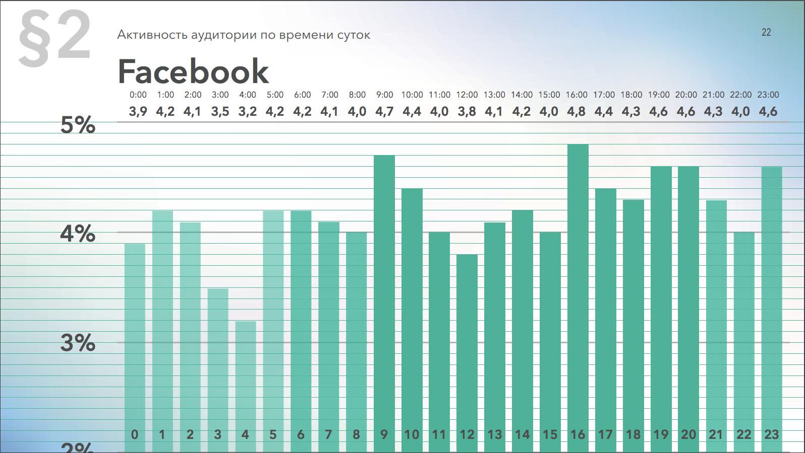Активность аудитории Facebook по времени суток