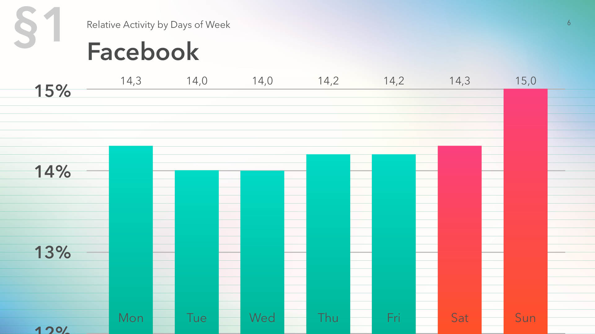 Relative activity on Facebook by days of week, data for 2019