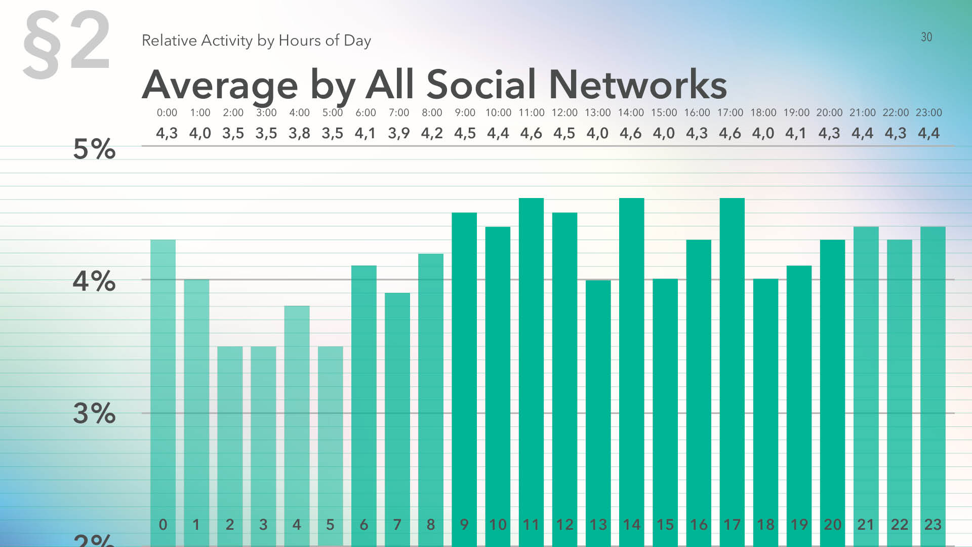 Average activity distribution by hour for all Social media for 2019