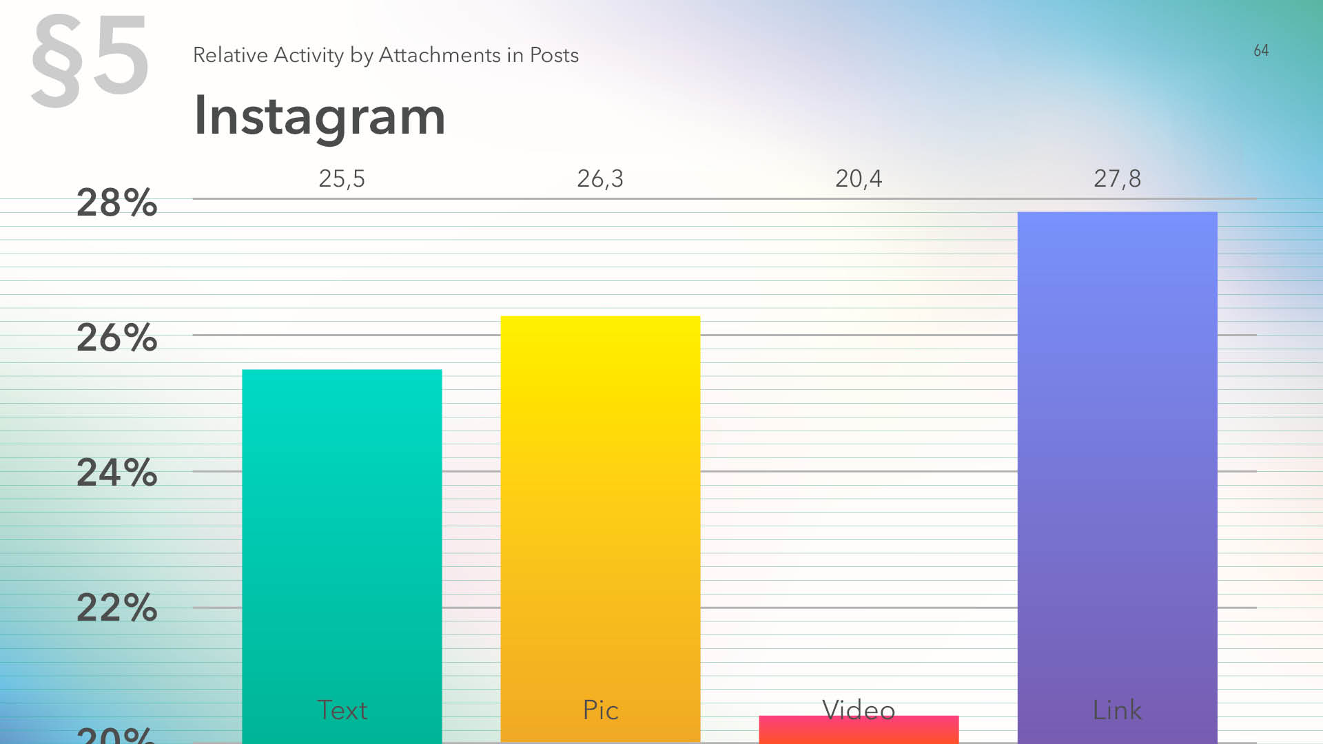 Relative activity on Instagram by content type in posts for 2019