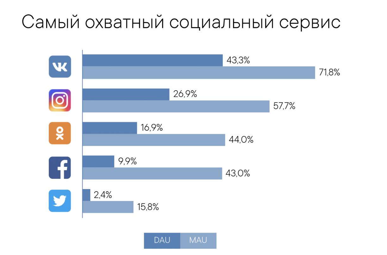 Самая популярная соцсеть в России - Вконтакте