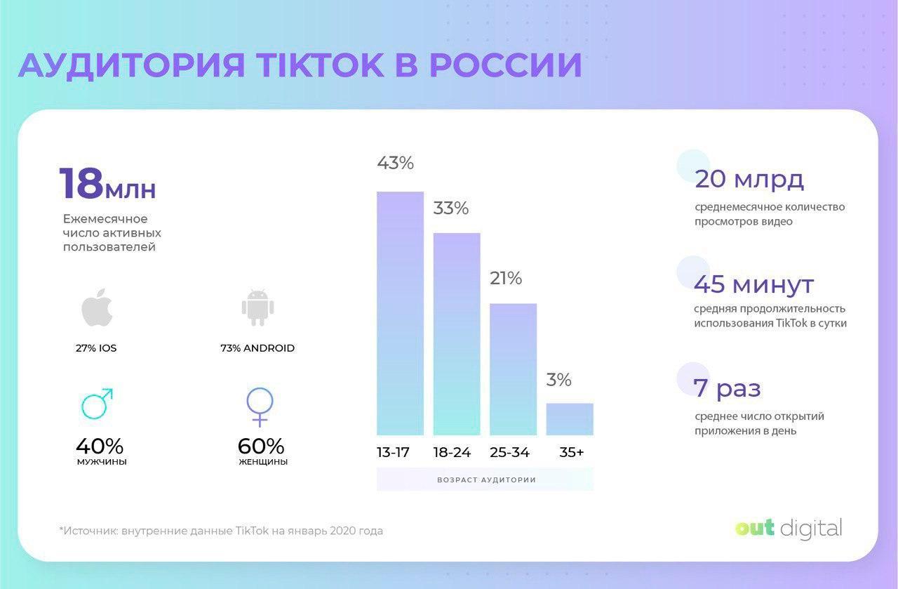 Распределение аудитории ТикТок в России